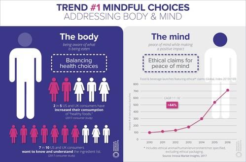Mindful Choices: The Key Food Driver for 2018, says Innova Market Insights (PRNewsfoto/Innova Market Insights)