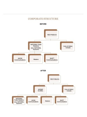 Corporate Structure (CNW Group/NATIONAL Public Relations)