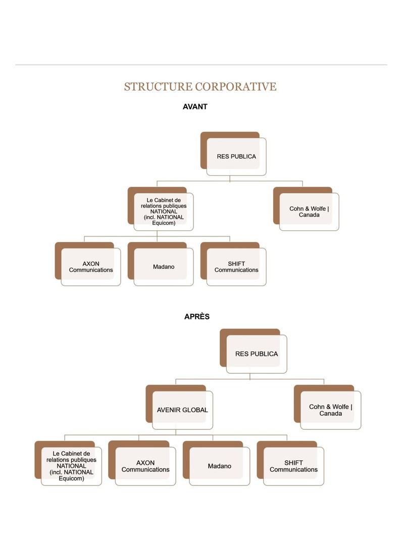 Structure corporative (Groupe CNW/Cabinet de relations publiques NATIONAL)