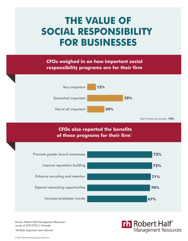 Significance of corporate social responsibility (CNW Group/Robert Half Management Resources)