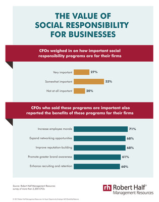 CFOs reported on the importance and benefits of social responsibility programs for their companies