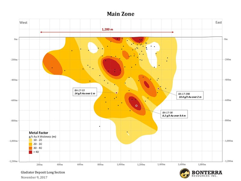 Bonterra Further Increases the Width and Strike Length of the Gladiator Gold Deposit; 9.4 m of 8.2 g/t Au Intersected in the Main Zone (CNW Group/BonTerra Resources Inc.)