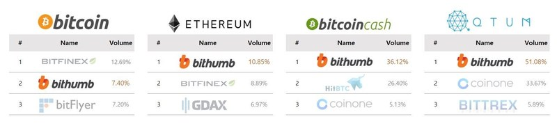 Ranking for Bithumb exchange