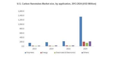 U.S. Carbon Nanotubes Market size, by application, 2013-2024 (USD Million)
