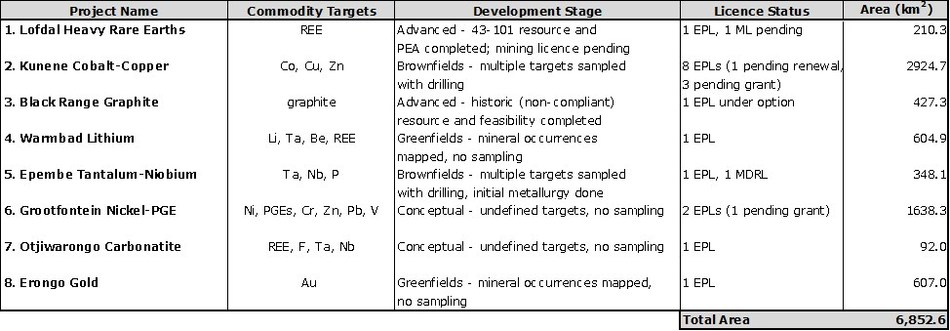Table 1 - Summary of Critical Metals Project Portfolio (CNW Group/Namibia Rare Earths Inc.)