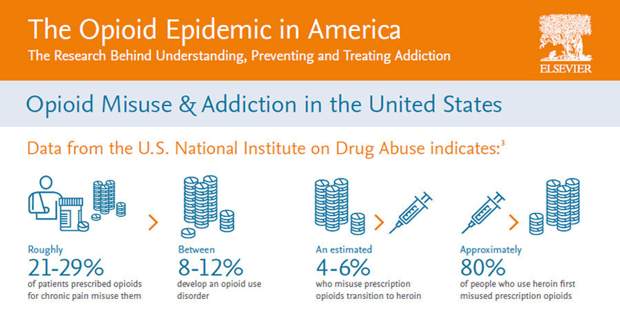 The Opioid Epidemic in America [Infographic] Credit: Elsevier's Research Intelligence Campaign (PRNewsfoto/Elsevier)