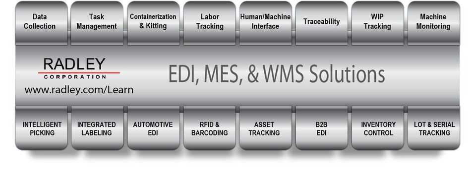Radley's scalable technology platform of EDI, Manufacturing and Warehouse solutions integrate with major ERP and Business Systems and can be installed directly on your Honeywell/Intermec mobile computer and equipment. Our software allows you to perform tasks in real-time, off-line or batch mode to accommodate network range, security and unique processes. Purchase software and Honeywell hardware from Radley and you have one central vendor to contact for training, troubleshooting or support issues