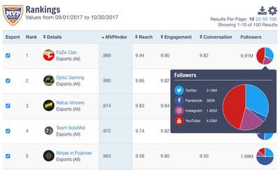 MVPindex Inagural eSports Ranking