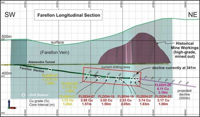 Figure 5.  2017 Farellon Drilling – Long Section View. (CNW Group/Altiplano Minerals)