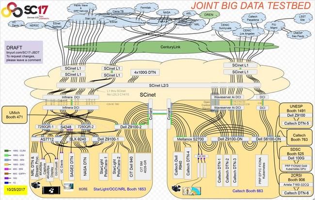 SuperComputing Joint Big Data Demonstration
