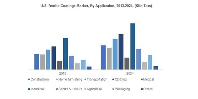 U.S. Textile Coatings Market will witness growth over 4.5% up to 2024. Positive outlook from home furnishing, clothing and industrial applications will support the overall business growth.ww