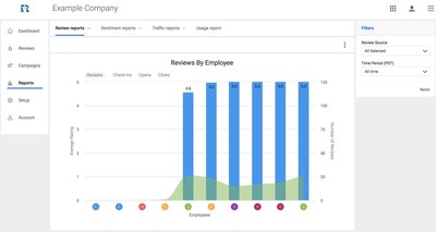 The Real Time Reviews app update features employee tagging - the ability to track how well employees secure reviews from customers - and is capable of supporting enterprise businesses across multiple locations.
