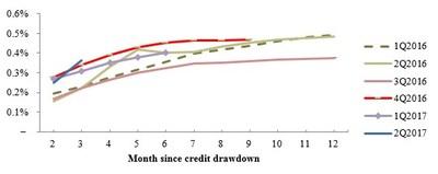 Month since credit drawdown