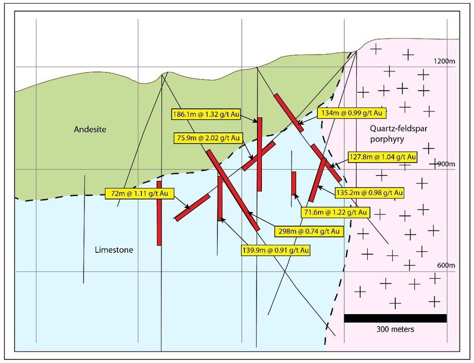Figure 9: Representative cross section through the Shanac zone at KMC. (CNW Group/Eldorado Gold Corporation)