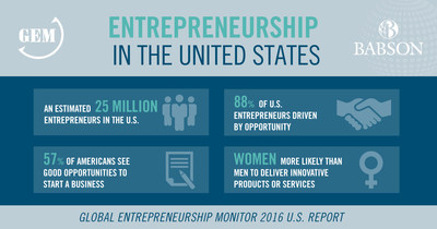 Global Entrepreneurship Monitor (GEM) United States Report