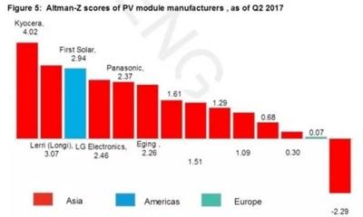 Bloomberg BNEF califica a LONGi Solar como número dos en el mundo por su solvencia financiera (PRNewsfoto/LONGi Solar)