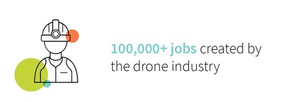In the United States alone, drone commerce is expected to add more than $80 billion to the economy and create more than 100,000 new jobs.