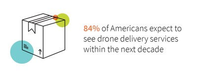 84% of Americans expect to see drone delivery services within the next decade.
