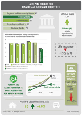 Customer Satisfaction with Finance and Insurance Infographic: American Customer Satisfaction Index (ACSI) 2017