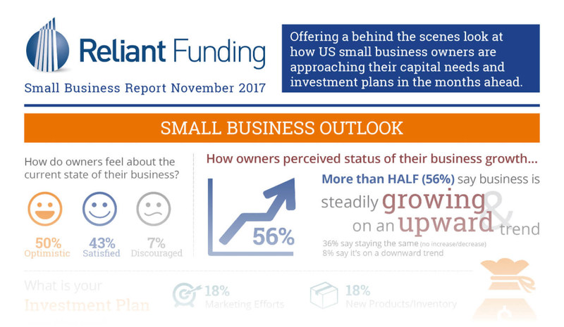 Reliant Funding Small Business Report
