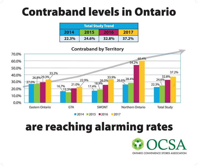 Contraband by Territory (CNW Group/Ontario Convenience Stores Association)