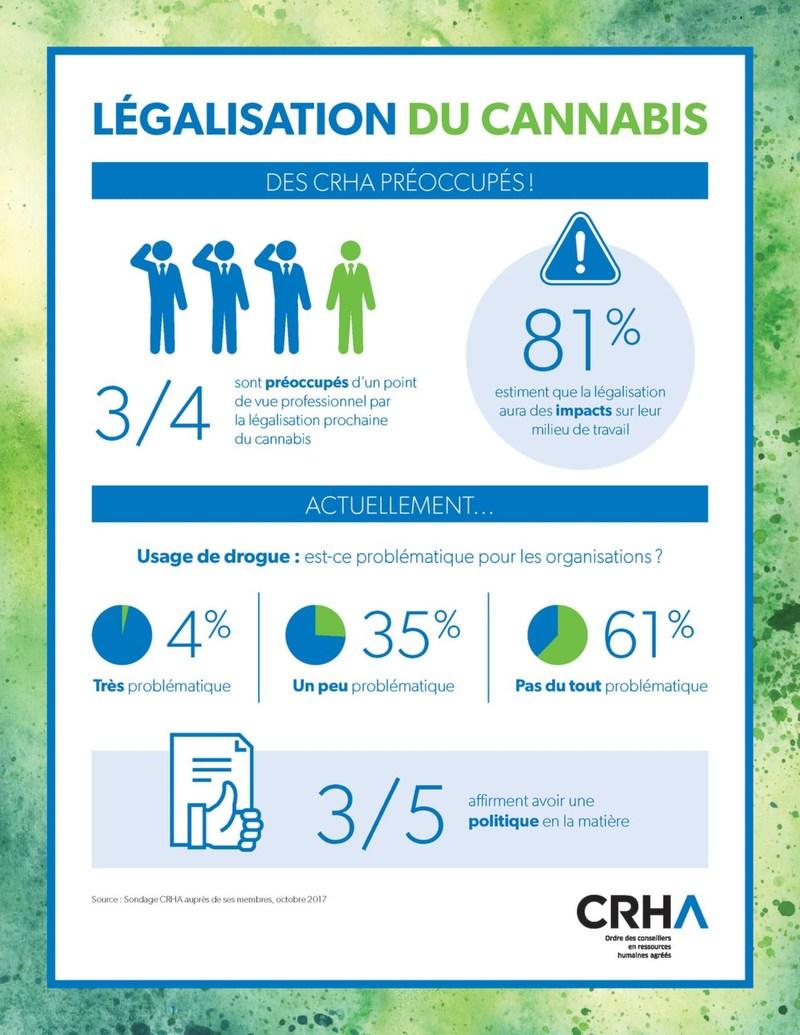 Cannabis et milieux de travail : sommes-nous prêts? Sondage auprès des CRHA, 2017. (Groupe CNW/Ordre des conseillers en ressources humaines agréés)