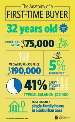 The anatomy of a first-time buyer according to the 2017 National Association of Realtors' Profile of Home Buyers and Sellers.