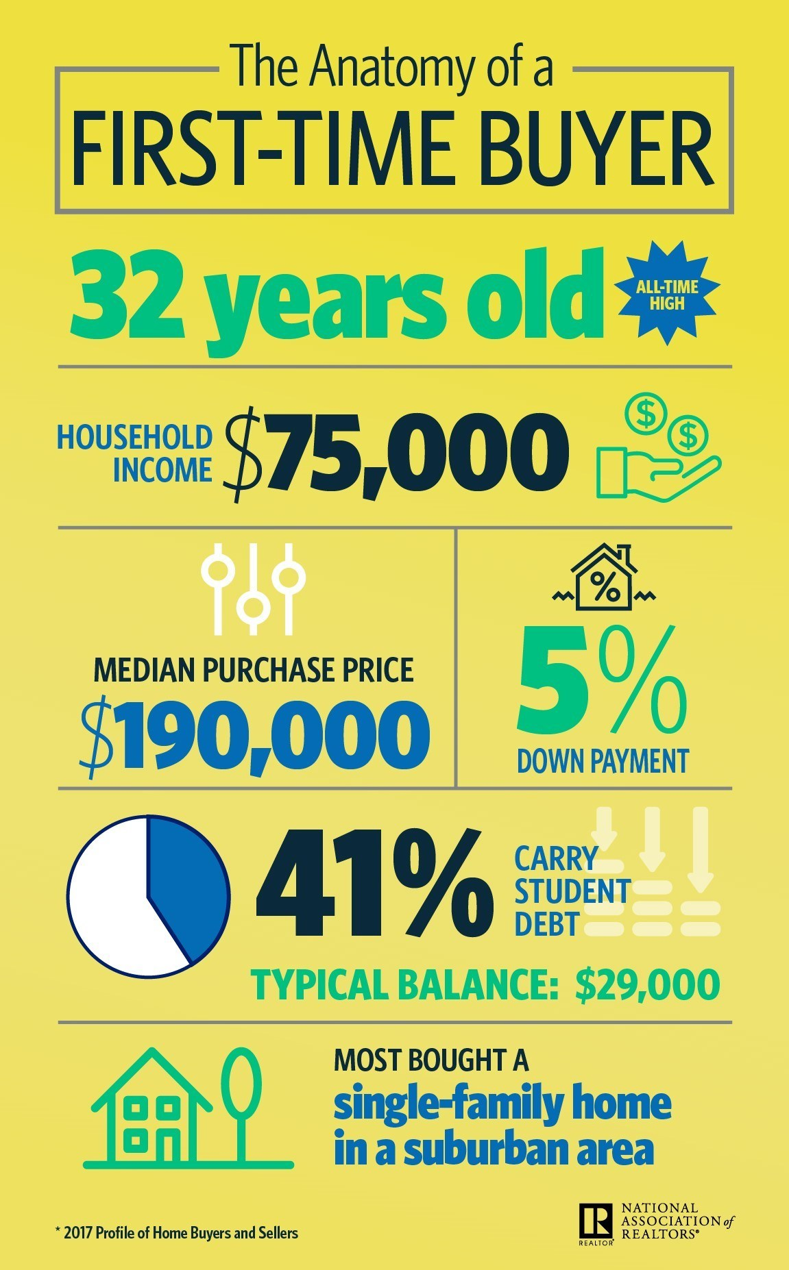 Nar infographic the anatomy of a first time buyer in 2017 for First time home buyers plan