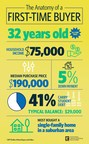 [NAR Infographic] The Anatomy of a First-time Buyer in 2017