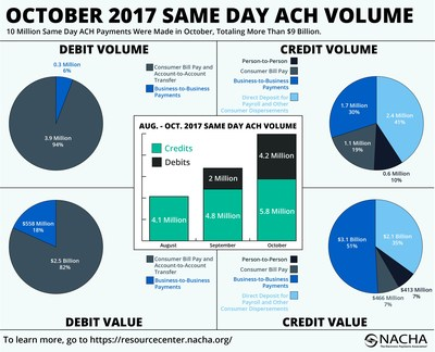 10 Million Same Day ACH Payments were made in October, totaling more than $9 billion.