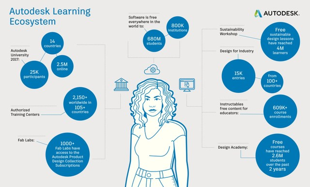 Autodesk's Learning Ecosystem