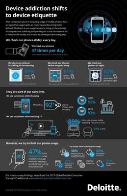 2017 Global Mobile Consumer Survey