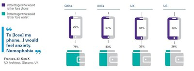 """According to KPMG's new Global Insights report on changing customer behavior, 'Me, My Life, My Wallet,' there is a great deal of anxiety around losing one's cell phone in today's """"multi-channel"""" environment. But it varies. For example, people in China say they would rather lose their wallets than their phones, compared to the U.S., where people would rather those their wallets. Source: www.kpmg.com/customerinsights"""