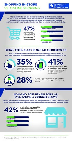 Infographic: Shopping In-Store vs. Online Shopping. Source: Coldwell Banker Commercial Affiliates survey conducted by Harris Poll.