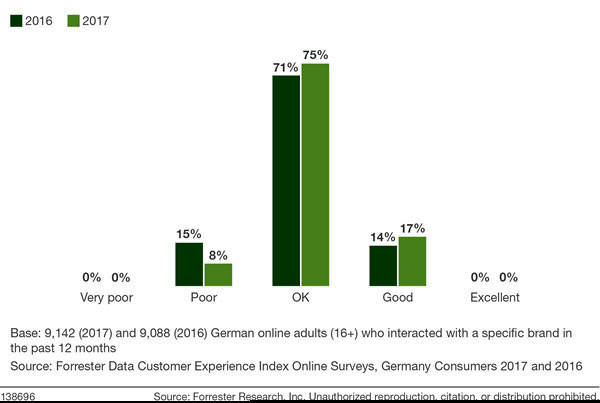 The Distribution Of Germany CX Index Scores, 2016 And 2017
