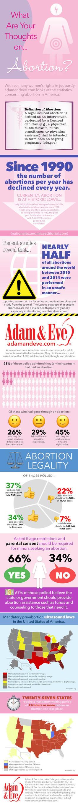 Adamandeve.com Reveals Statistics on Abortion