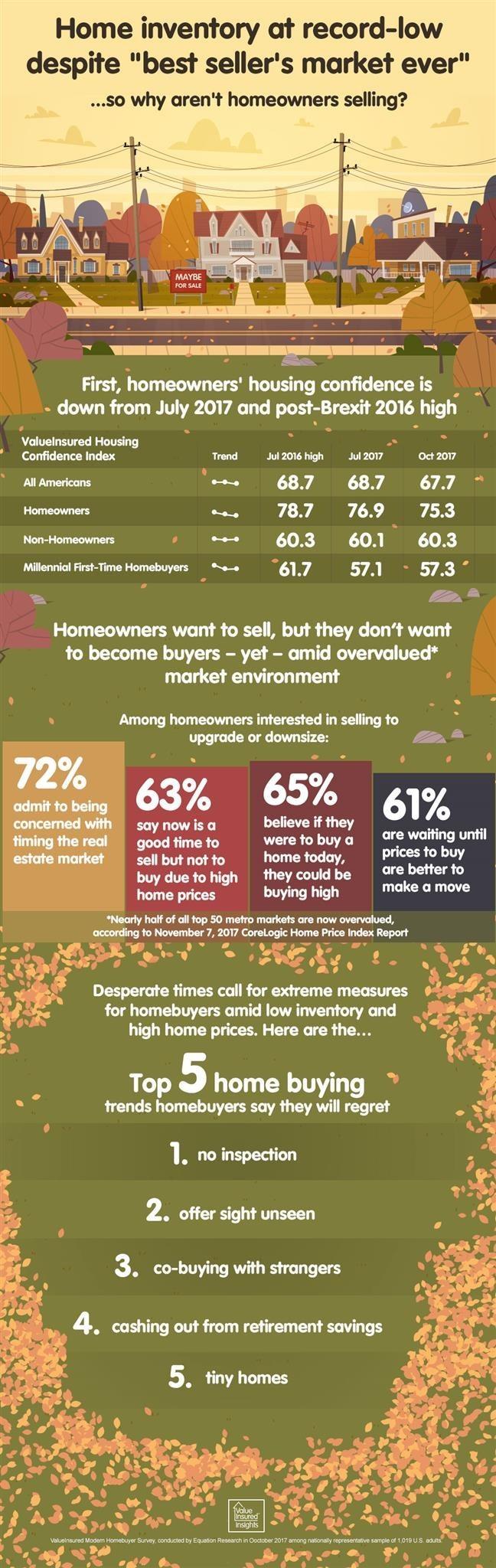 Survey Infographic