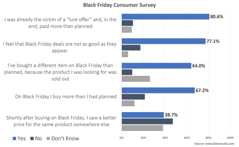 "Millions of Customers Tricked by Mind-Boggling Black Friday Offers:  BlitzResults Survey Reveals that Black Friday ""Deals"" Are Often Pure Marketing Scam"