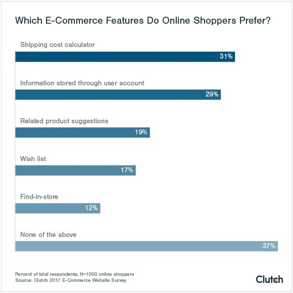 E-Commerce Features Online Shoppers Prefer