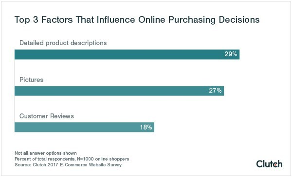 Top 3 Factors That Influence Online Purchasing Decisions