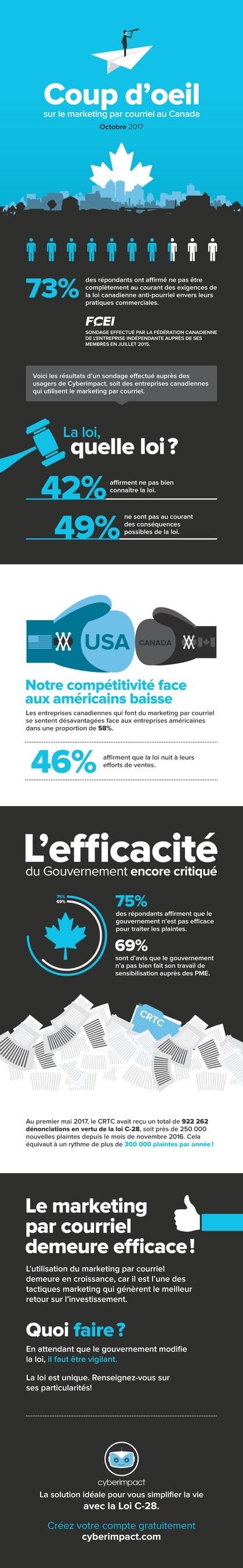Coup d'oeil sur le marketing par courriel au Canada (Groupe CNW/Cyberimpact)