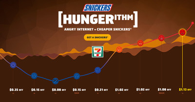 SNICKERS® LAUNCHES 'HUNGERITHM' PROMOTION IN THE UNITED STATES