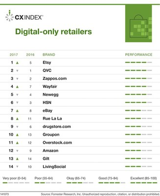 Forrester's US CX Index, 2017: Rankings Of Digital-Only Retailers