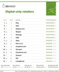 Forrester's US 2017 Customer Experience Index Reveals Complete Rankings of 14 Online Retail Brands