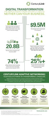 Infographic: What's driving digital transformation