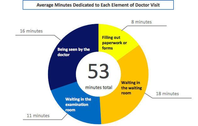 Commissioned study demonstrates that longer access and wait times are major drivers of dissatisfaction