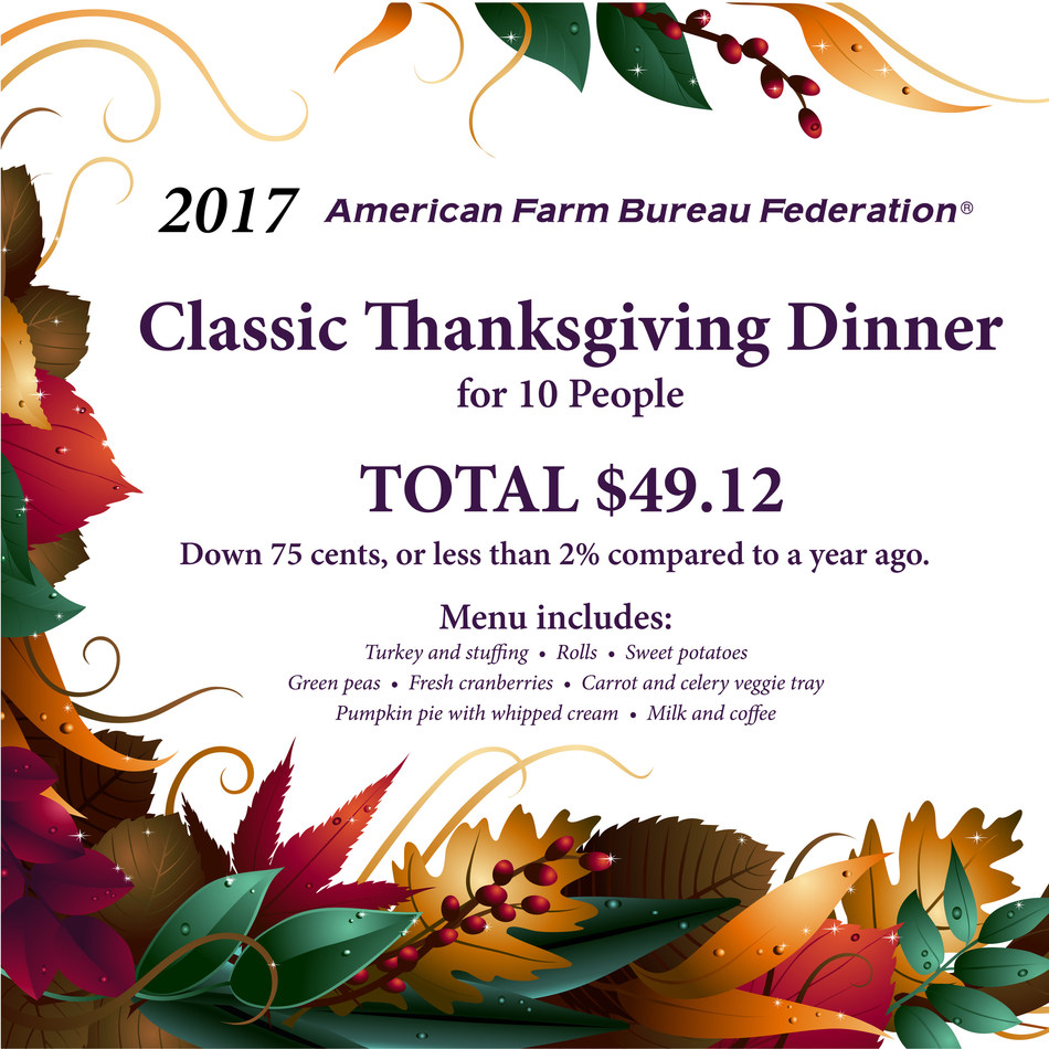 American Farm Bureau Federation's Classic Thanksgiving Dinner Cost Survey results