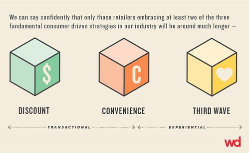 The three fundamental consumer driven strategies.