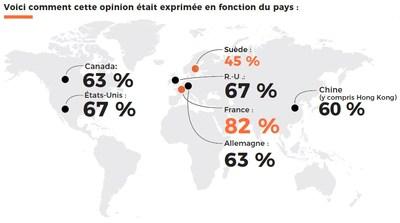 À l'échelle mondiale, 65 % des répondants considèrent que le resserrement de leur budget est un de leurs trois principaux défis. Voici la répartition par pays. (Groupe CNW/Groupe CNW Ltée)
