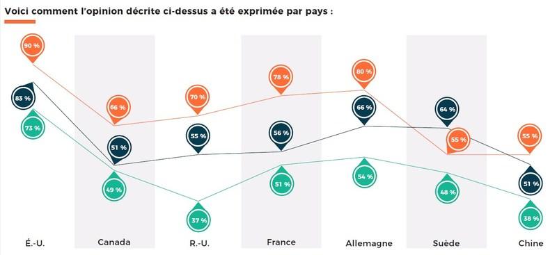 La couleur orange représente les répercussions commerciales : à l'échelle mondiale, 75 % des répondants croient que le secteur des communications peut faire mieux pour mesurer et prouver les répercussions de son travail sur les objectifs commerciaux. La couleur marine représente la création de contenu : à l'échelle mondiale, 66 % des répondants ont placé la création de contenu parmi les trois activités les plus importantes pour leur marque. (Groupe CNW/Groupe CNW Ltée)